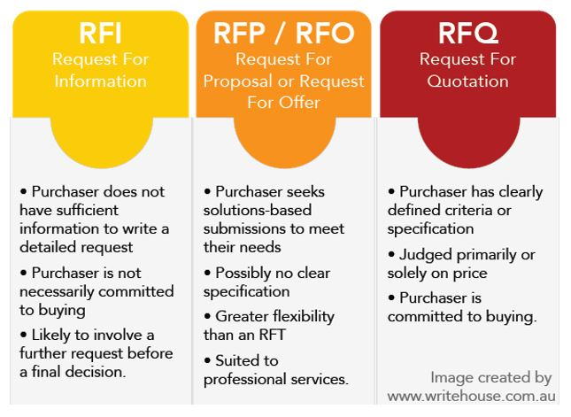 RFx Management: Understanding the Difference Between RFI, RFP and RFQ