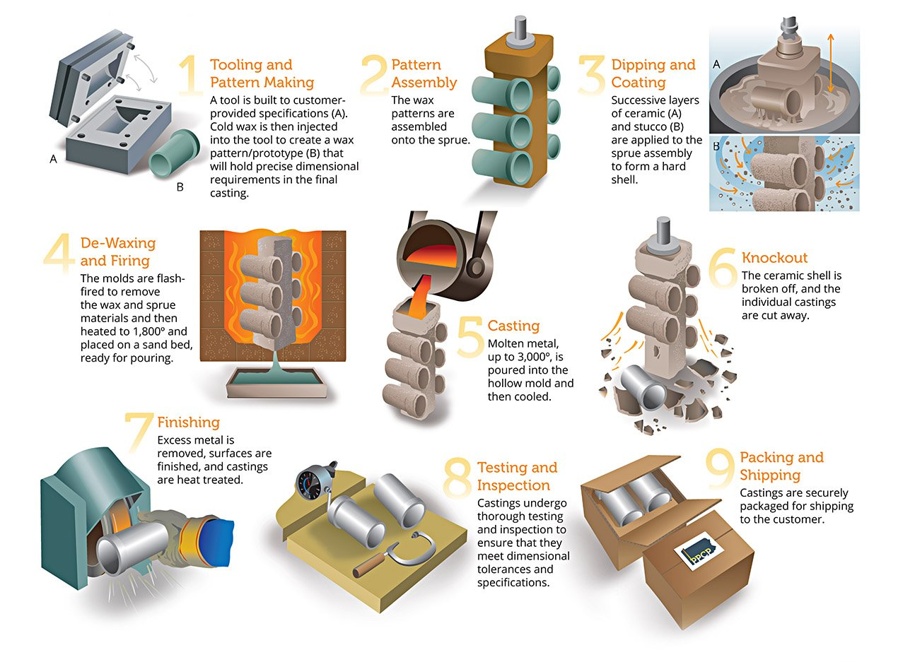 Investment Casting Vs Die Casting 7 Considerations When