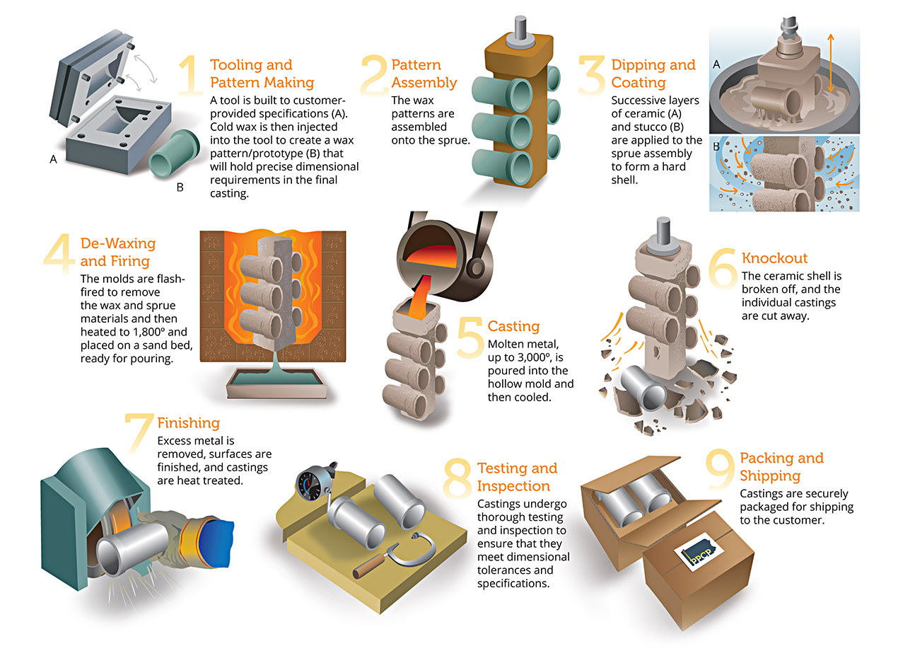 Investment Casting vs  Die Casting: 7 Considerations When