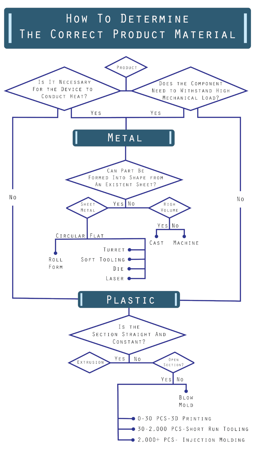 Material Selection in Manufacturing: Plastic or Metal