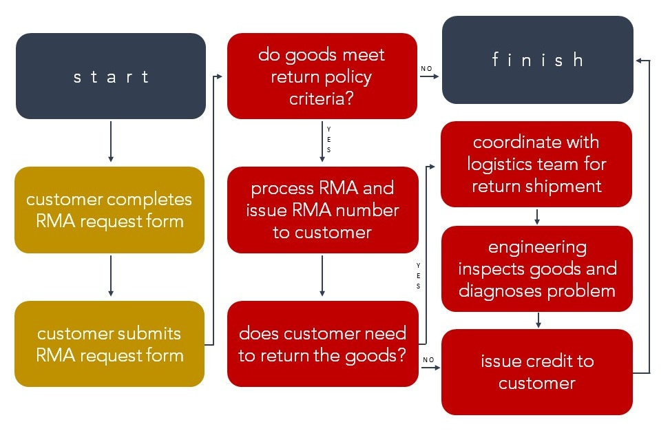 7 Return Merchandise Authorization Rma Best Practices