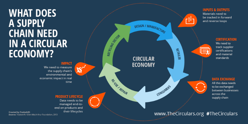 Building A Circular Supply Chain For A Circular Economy